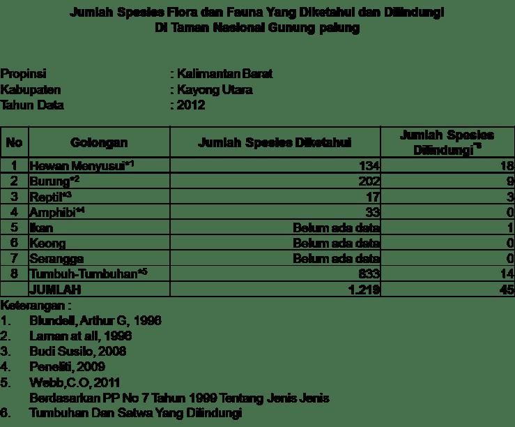 Data jumlah flora dan fauna TNGP