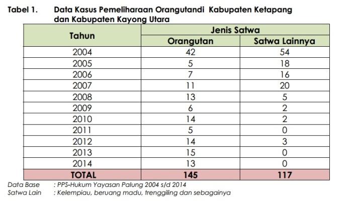 Data kasus pemiliharaan orangutan dan satwa lainnya tahun 2004-2014 di Kab. Ketapang dan KKU.jpg