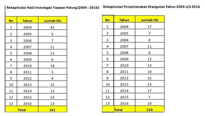 rekapitulasi-hasil-investigasi-dan-penyelamatan-orangutan-di-kalbar-yayasan-palung-tahun-2004-2016