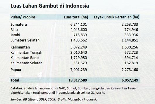 Luas-lahan-gambut-indonesia. sumber data Mongabay Indonesia